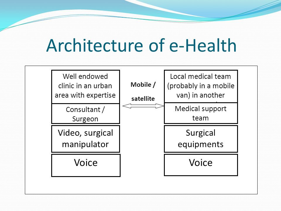 Architecture of e-Health Well endowed clinic in an urban area with expertise Consultant / Surgeon Video, surgical manipulator Voice Local medical team (probably in a mobile van) in another country or rural area Medical support team Surgical equipments Voice Mobile / satellite