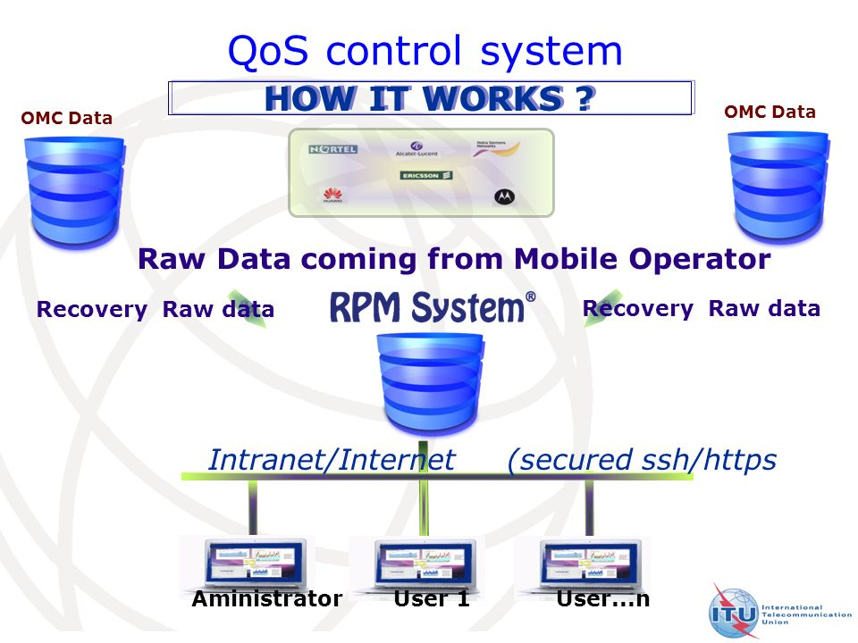13 Raw Data coming from Mobile Operator OMC Data Intranet/Internet (secured ssh/https Aministrator User 1User...n Recovery Raw data HOW IT WORKS .