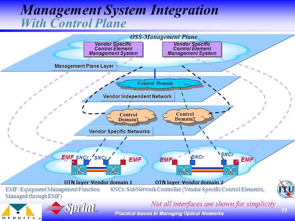 11 Practical Issues In Managing Optical Networks Management System Integration With Control Plane OSS-Management Plane Control Domain2 Control Domain1 Control Domain1 EMF: Equipment Management Function SNCr: SubNetwork Controller (Vendor Specific Control Elements, Managed through EMF) OXC OTN layer-Vendor domain 1 EMF OXC OTN layer-Vendor domain 2 EMF SNCr EMF SNCr Not all interfaces are shown for simplicity Control Domain Vendor Specific Control Element Management System Vendor Specific Networks Vendor Specific Control Element Management System Management Plane Layer Vendor Independent Network