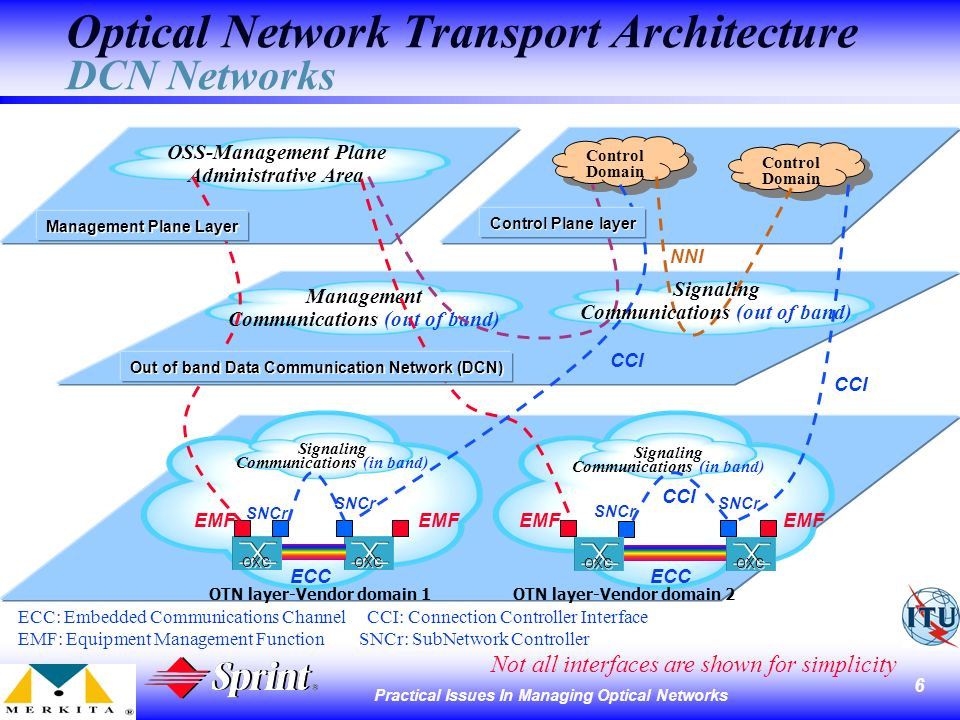 6 Practical Issues In Managing Optical Networks Optical Network Transport Architecture DCN Networks OSS-Management Plane Administrative Area Control Domain Control Domain Control Domain Control Domain Management Communications (out of band) ECC: Embedded Communications Channel CCI: Connection Controller Interface EMF: Equipment Management Function SNCr: SubNetwork Controller OXC OTN layer-Vendor domain 1 EMF Signaling Communications (in band) CCI NNI ECC OXC OTN layer-Vendor domain 2 EMF SNCr Signaling Communications (in band) EMF CCI SNCr Not all interfaces are shown for simplicity Control Plane layer Management Plane Layer Out of band Data Communication Network (DCN) Signaling Communications (out of band)