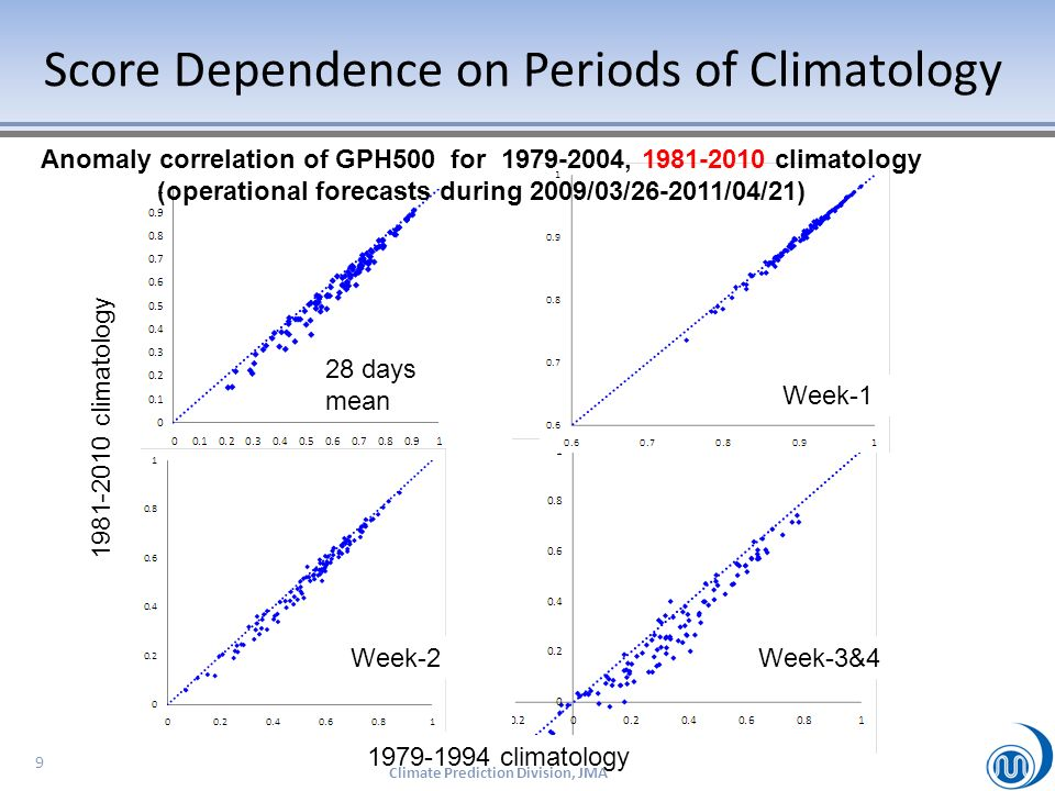 Score Dependence on Periods of Climatology 10 1981-2010 climatology Anomaly correlation of GPH500 for 1979-2004, 1981-2010 climatology (operational forecasts dufing 2009/03/26-2011/04/21) 1979-1994 climatology 28 days mean Week-1 Week-3&4Week-2 Lesson : ACC scores are affected by change of climatology periods.