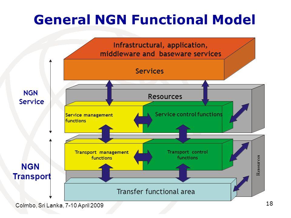 General NGN Functional Model Colmbo, Sri Lanka, 7-10 April 2009 18 R e s o u r c e s Services Service control functions Service management functions I