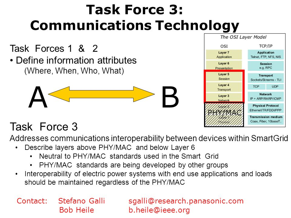 AB Task Forces 1 & 2 Define information attributes (Where, When, Who, What) Task Force 3 Addresses communications interoperability between devices wit