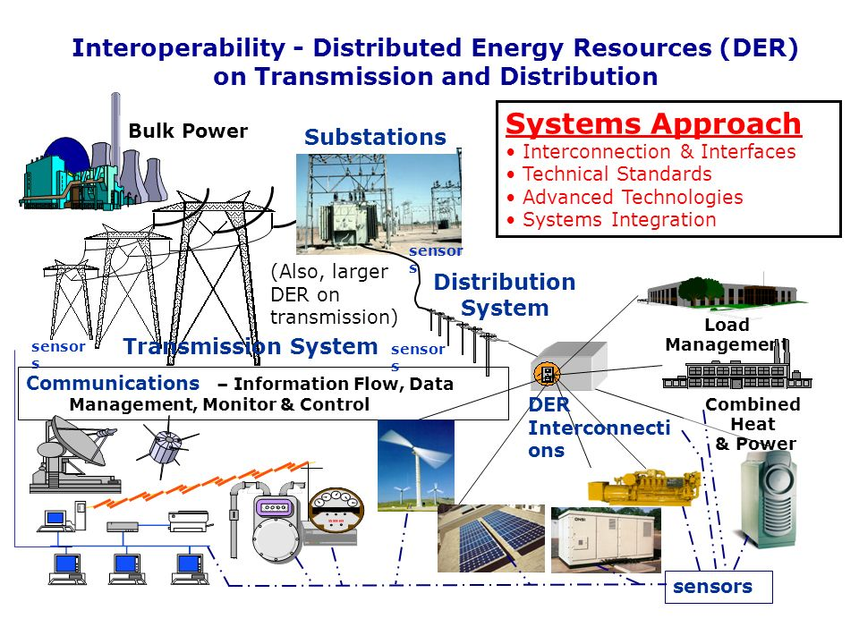 Interoperability - Distributed Energy Resources (DER) on Transmission and Distribution Distribution System Communications – Information Flow, Data Management, Monitor & Control Substations DER Interconnecti ons Transmission System Bulk Power Combined Heat & Power Load Management sensor s Systems Approach Interconnection & Interfaces Technical Standards Advanced Technologies Systems Integration (Also, larger DER on transmission) sensor s