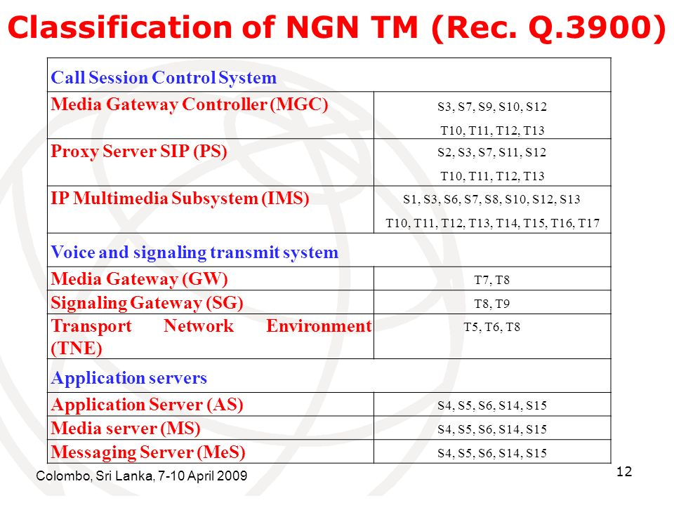 Colombo, Sri Lanka, 7-10 April 2009 12 Classification of NGN TM (Rec. Q.3900) Call Session Control System Media Gateway Controller (MGC) S3, S7, S9, S