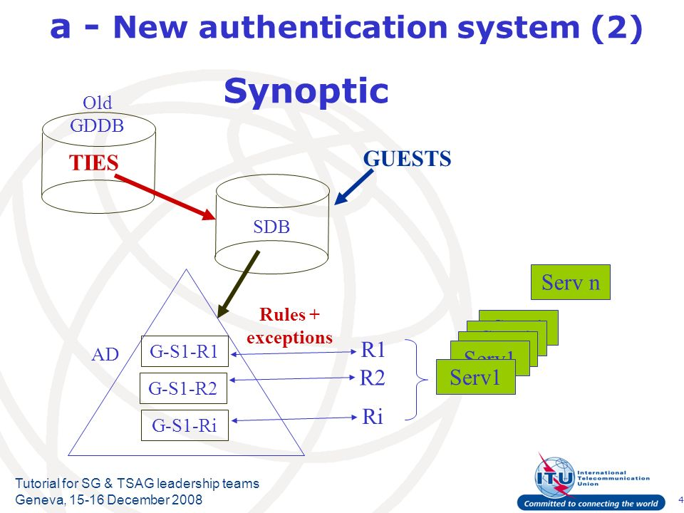 4 Tutorial for SG & TSAG leadership teams Geneva, December 2008 a - New authentication system (2) Synoptic SDB GUESTS TIES Old GDDB Serv1 Serv n R1 R2 Ri AD G-S1-R1 G-S1-R2 G-S1-Ri Rules + exceptions