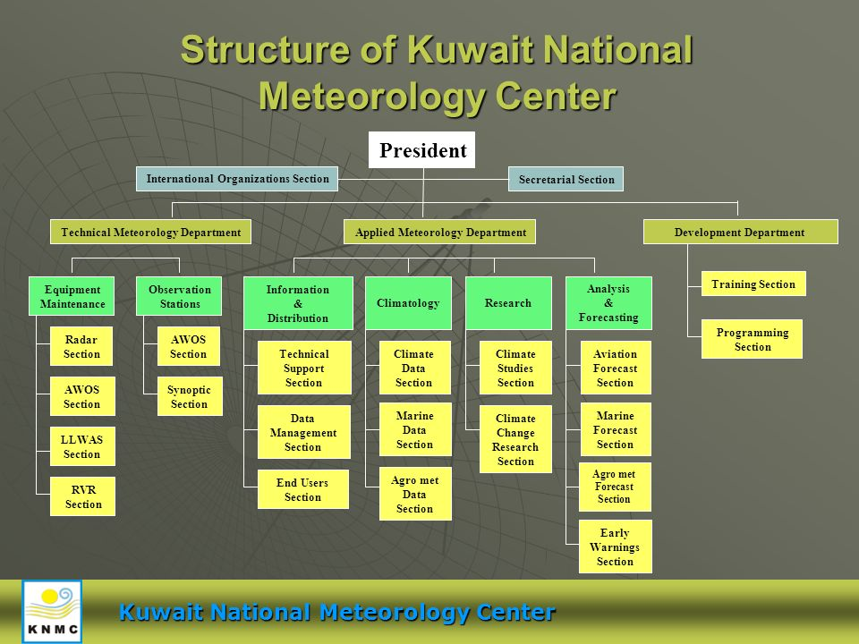 Structure of Kuwait National Meteorology Center President Secretarial Section International Organizations Section Applied Meteorology DepartmentTechni