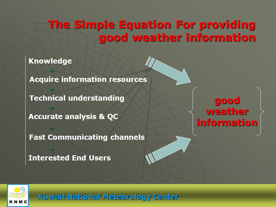 Kuwait National Meteorology Center The Simple Equation For providing good weather information Knowledge + Acquire information resources Technical understanding Accurate analysis & QC Fast Communicating channels Interested End Users + + + + good weather information