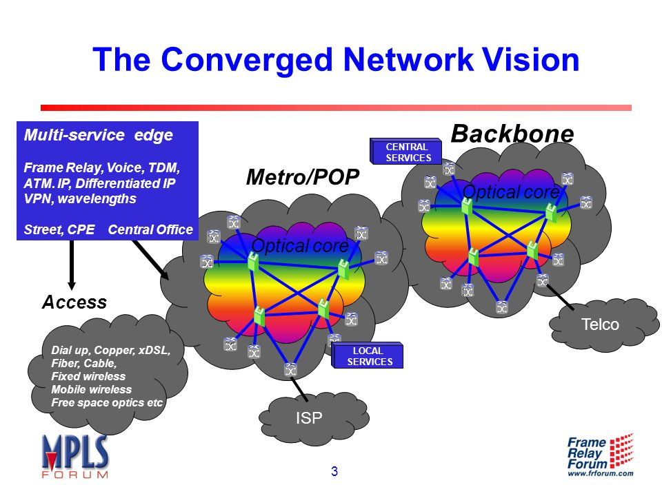4 MPLS/FR Alliance Information and Membership Founded April 2003 by merging the MPLS Forum and Frame Relay Forum Combined vision of FR access to MPLS in the core 56 members as of July 2003 Three primary committees Marketing Awareness and Education (MAE) Committee Technical Committee Applications and Deployment Working Group Frame Relay Working Group Interoperability Committee Most recent meeting: Northern Virginia, July 2003 (co-located with ATM and BCD Forums) Next meeting: London, October 2003 (co-located with ATM and BCD Forums)
