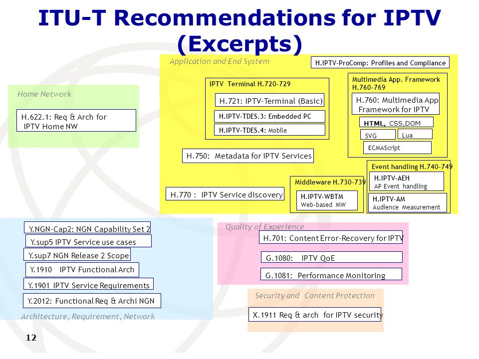 International Telecommunication Union ITU-T Recommendations for IPTV (Excerpts) 12 Y.1901 IPTV Service Requirements Y.1910 IPTV Functional Arch Y.sup5