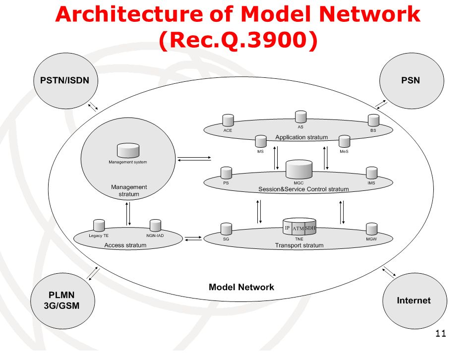 11 Architecture of Model Network (Rec.Q.3900)