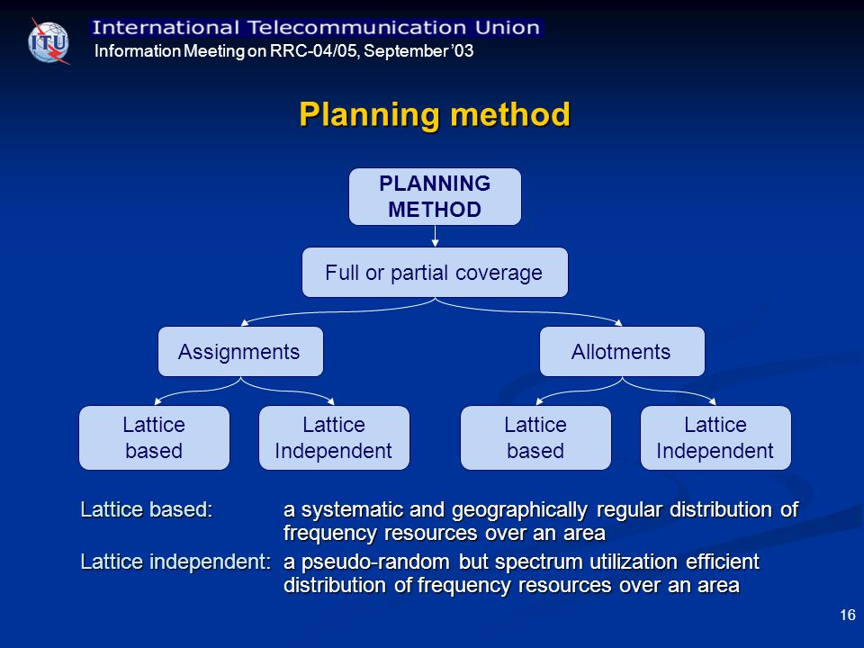 Information Meeting on RRC-04/05, September 03 16 Planning method PLANNING METHOD Full or partial coverage Assignments Lattice based Lattice Independe