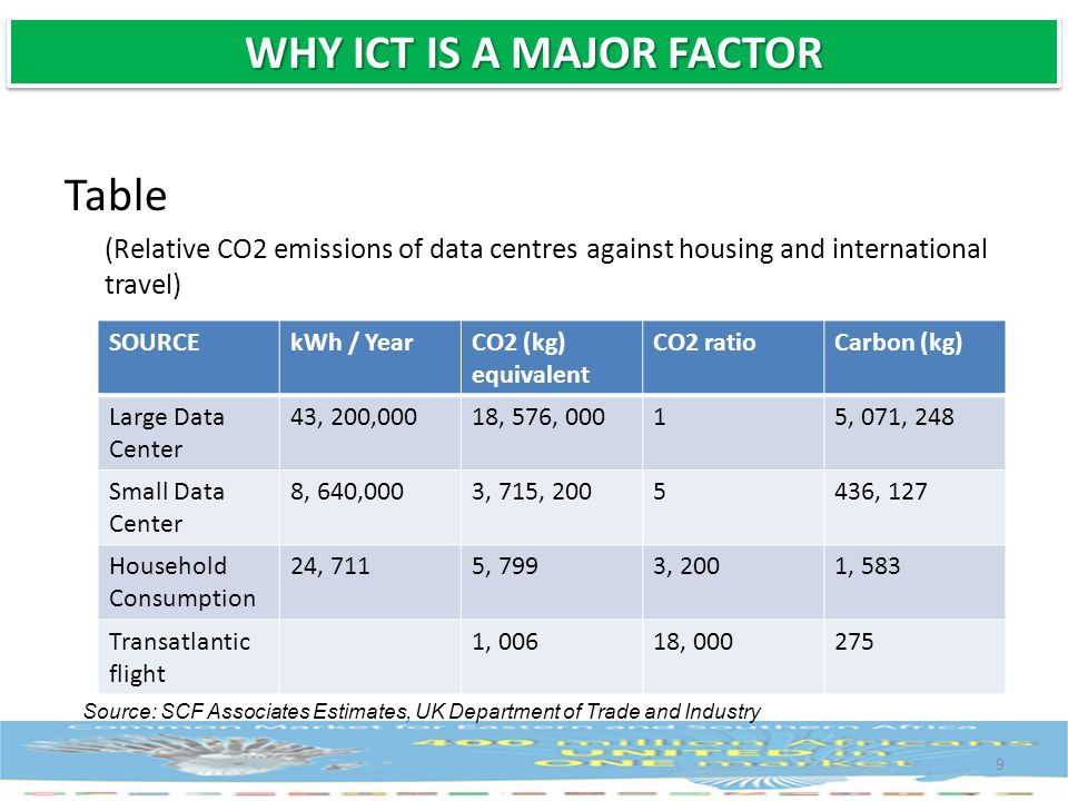 Table (Relative CO2 emissions of data centres against housing and international travel) 9 SOURCEkWh / YearCO2 (kg) equivalent CO2 ratioCarbon (kg) Lar