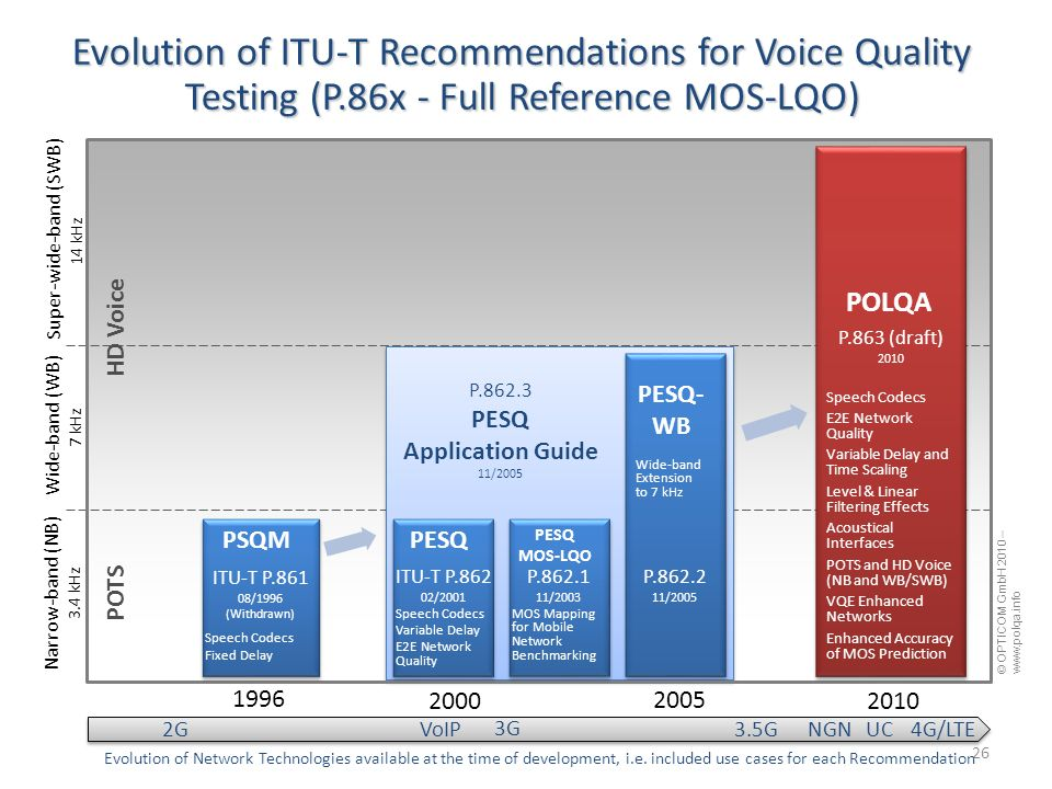 26 Evolution of ITU-T Recommendations for Voice Quality Testing (P.86x - Full Reference MOS-LQO) 20102000 1996 Narrow-band (NB) 3.4 kHz Wide-band (WB) 7 kHz Super-wide-band (SWB) 14 kHz HD Voice 2005 PSQMPESQ PESQ MOS-LQO PESQ- WB POLQA ITU-T P.861 08/1996 (Withdrawn) Speech Codecs Fixed Delay ITU-T P.862 02/2001 Speech Codecs Variable Delay E2E Network Quality P.862.1 11/2003 P.862.2 11/2005 P.862.3 PESQ Application Guide 11/2005 P.863 (draft) 2010 Speech Codecs E2E Network Quality Variable Delay and Time Scaling Level & Linear Filtering Effects Acoustical Interfaces POTS and HD Voice (NB and WB/SWB) VQE Enhanced Networks Enhanced Accuracy of MOS Prediction Wide-band Extension to 7 kHz MOS Mapping for Mobile Network Benchmarking © OPTICOM GmbH 2010 – www.polqa.info POTS 3G 3.5G 4G/LTE2G VoIP NGN UC Evolution of Network Technologies available at the time of development, i.e.