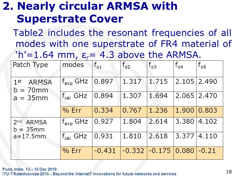 2. Nearly circular ARMSA with Superstrate Cover Table2 includes the resonant frequencies of all modes with one superstrate of FR4 material of h=1.64 m