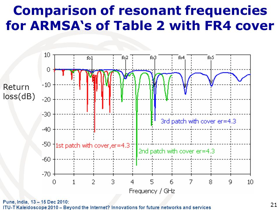 Comparison of resonant frequencies for ARMSAs of Table 2 with FR4 cover Pune, India, 13 – 15 Dec 2010: ITU-T Kaleidoscope 2010 – Beyond the Internet.