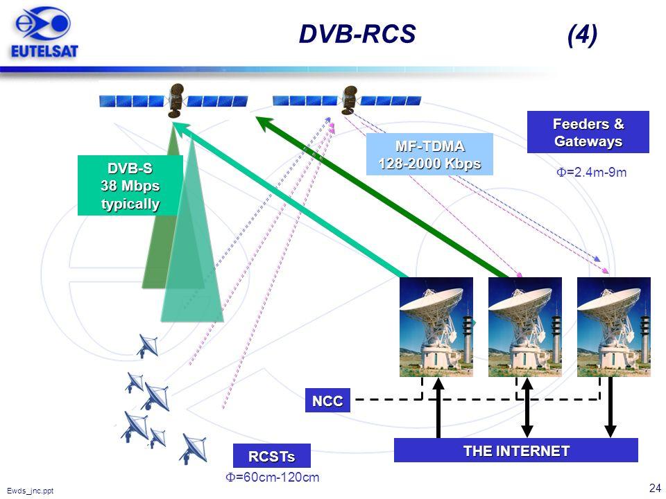 24 Ewds_jnc.ppt DVB-RCS (4) DVB-S 38 Mbps typically MF-TDMA 128-2000 Kbps NCC Feeders & Gateways =60cm-120cm =2.4m-9m THE INTERNET RCSTs
