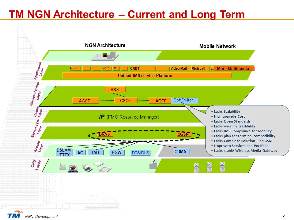 NGN Development 5 CPE Layer SoftSwitch / IP Service Control Layer NGN Architecture Mobile Network xGSN DSLAM /FTTX IAD GERANUTRAN CSCF Application Lay