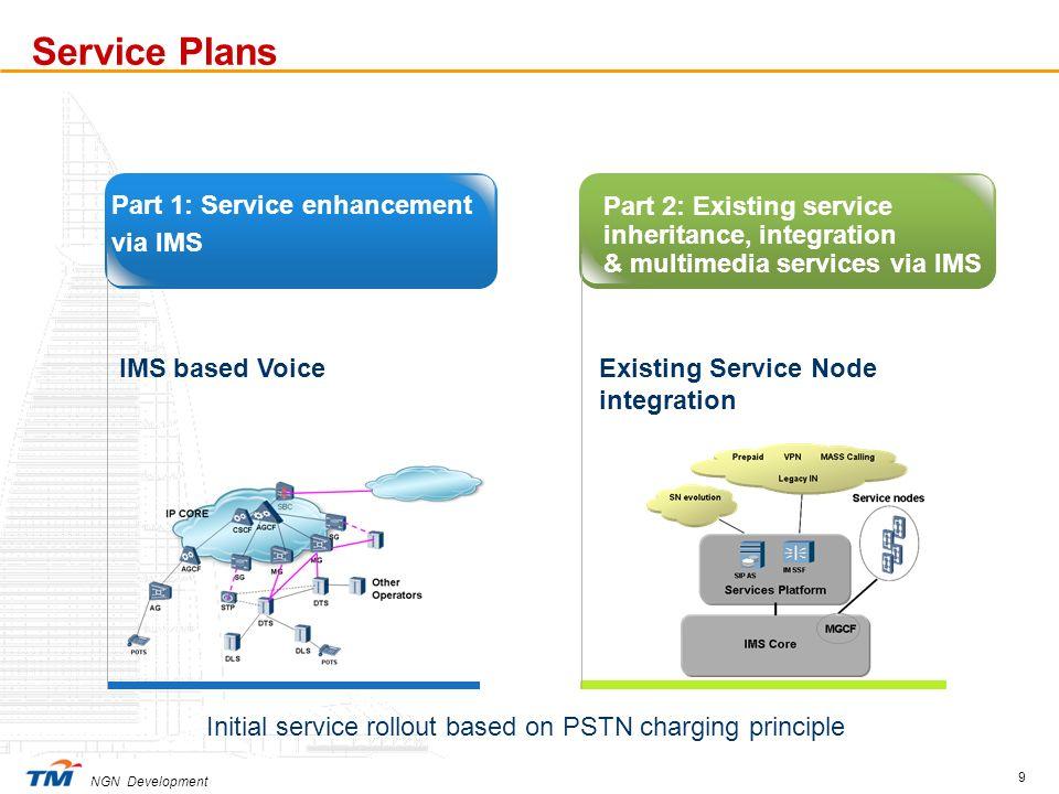 NGN Development 9 Part 1: Service enhancement via IMS Part 2: Existing service inheritance, integration & multimedia services via IMS IMS based VoiceE