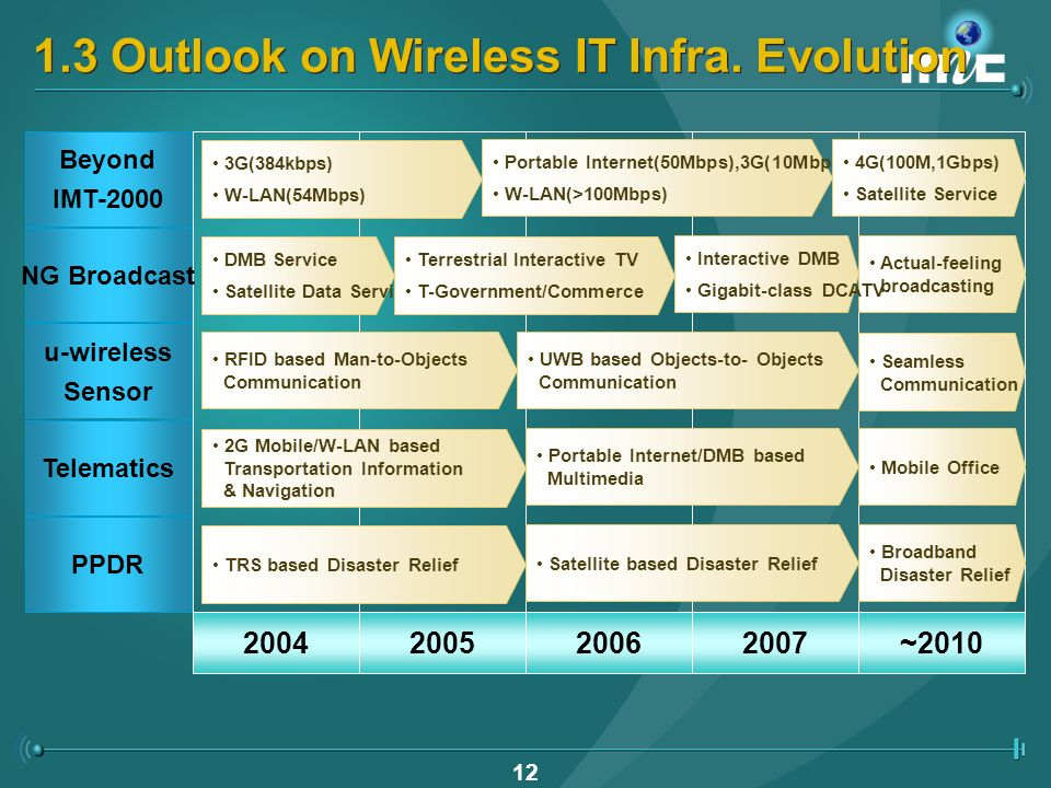 11 1.2 Future of Wireless IT Infra.