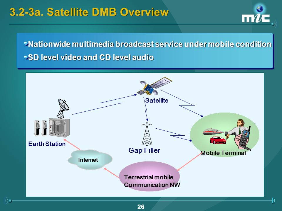 25 3.2-2b.Terrestrial DMB Promotion Policies NG Multimedia Service Tech.