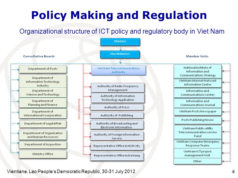 Vientiane, Lao Peoples Democratic Republic, 30-31 July 2012 4 Policy Making and Regulation Organizational structure of ICT policy and regulatory body