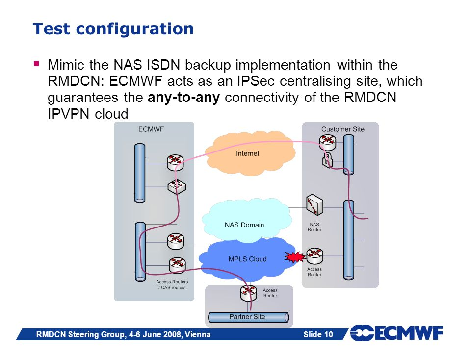 Slide 10RMDCN Steering Group, 4-6 June 2008, Vienna Test configuration Mimic the NAS ISDN backup implementation within the RMDCN: ECMWF acts as an IPS
