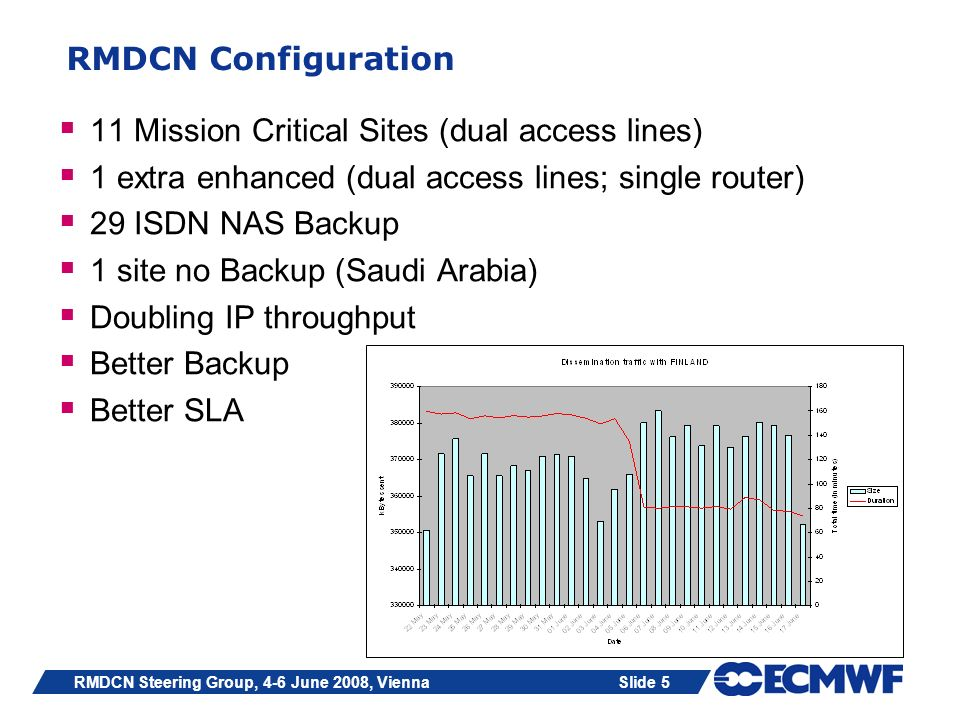 Slide 5RMDCN Steering Group, 4-6 June 2008, Vienna RMDCN Configuration 11 Mission Critical Sites (dual access lines) 1 extra enhanced (dual access lin
