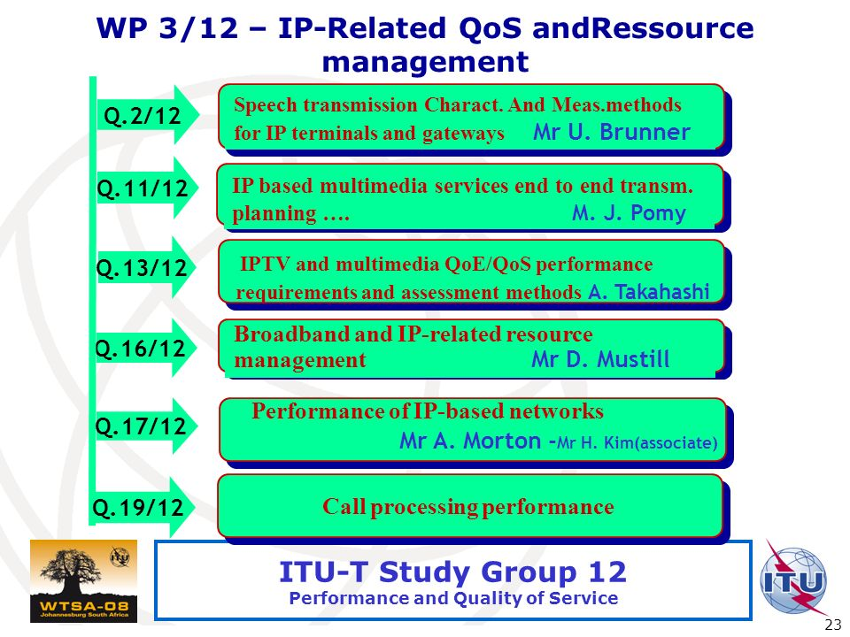 International Telecommunication Union 23 ITU-T Study Group 12 Performance and Quality of Service WP 3/12 – IP-Related QoS andRessource management Q.13/12 Q.16/12 IP based multimedia services end to end transm.