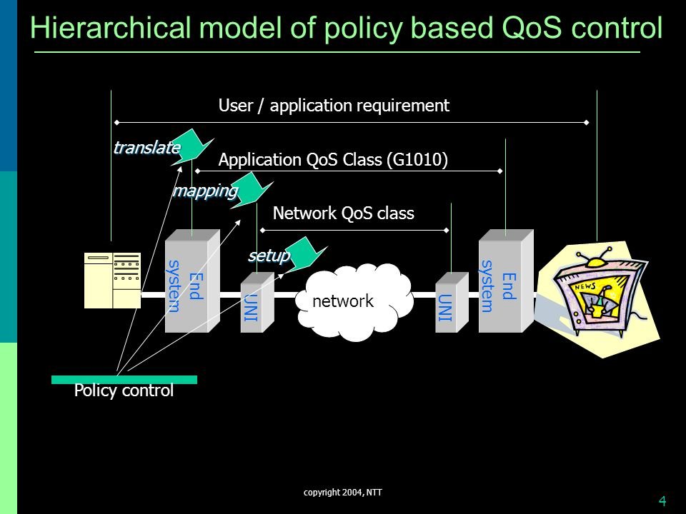 copyright 2004, NTT 4 Hierarchical model of policy based QoS control User / application requirement EndsystemEndsystem Application QoS Class (G1010) U