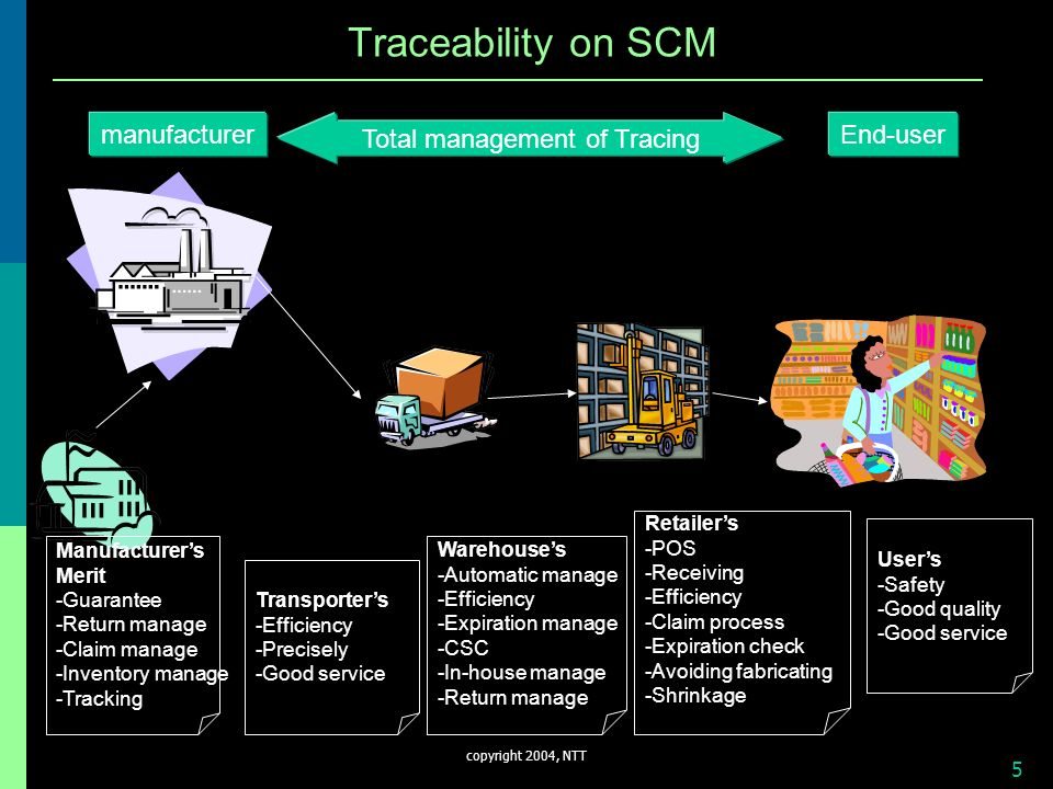copyright 2004, NTT 5 Traceability on SCM manufacturer End-user Total management of Tracing Manufacturers Merit -Guarantee -Return manage -Claim manag