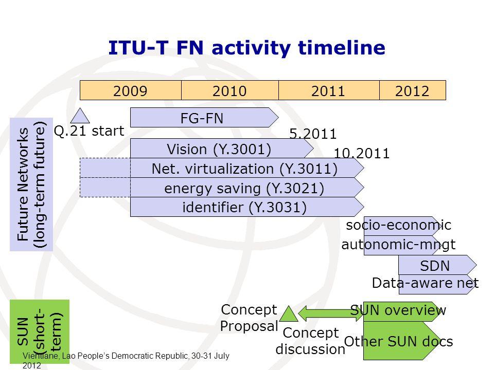 11 ITU-T FN activity timeline 2009201020112012 FG-FN Q.21 start Vision (Y.3001) Net.