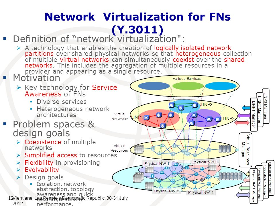 12 Network Virtualization for FNs (Y.3011) Definition of network virtualization : A technology that enables the creation of logically isolated network partitions over shared physical networks so that heterogeneous collection of multiple virtual networks can simultaneously coexist over the shared networks.