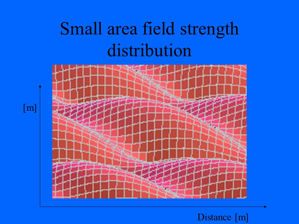 Small area field strength distribution Distance [m] [m]