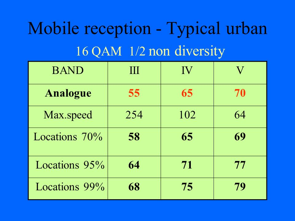 Mobile reception - Typical urban 16 QAM 1/2 non diversity BANDIIIIVV Analogue556570 Max.speed25410264 Locations 70%586569 Locations 95%647177 Location