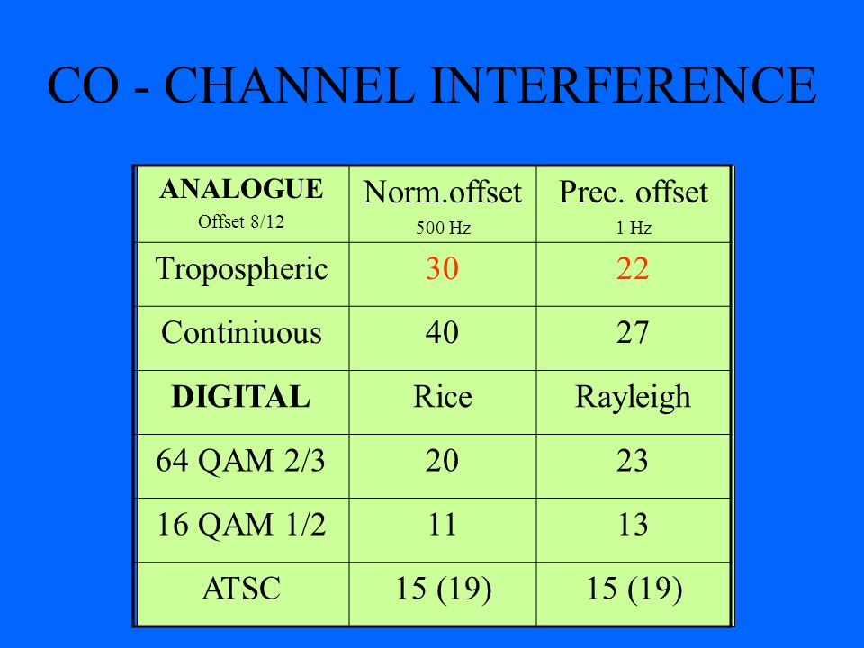 CO - CHANNEL INTERFERENCE ANALOGUE Offset 8/12 Norm.offset 500 Hz Prec. offset 1 Hz Tropospheric3022 Continiuous4027 DIGITALRiceRayleigh 64 QAM 2/3202