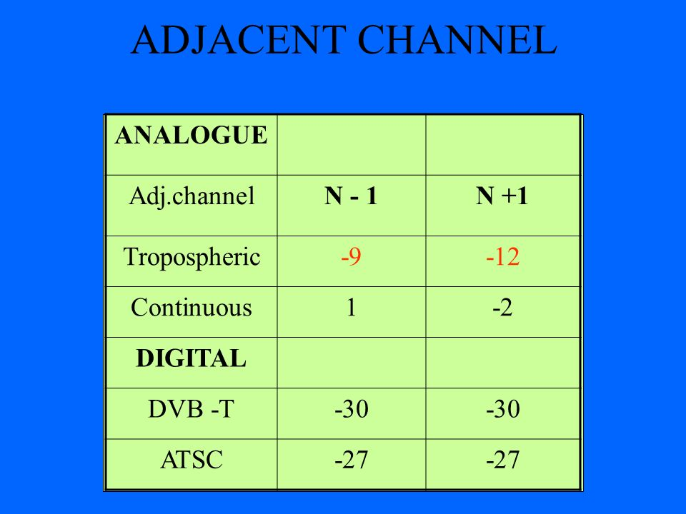 ADJACENT CHANNEL ANALOGUE Adj.channelN - 1N +1 Tropospheric-9-12 Continuous1-2 DIGITAL DVB -T-30 ATSC-27