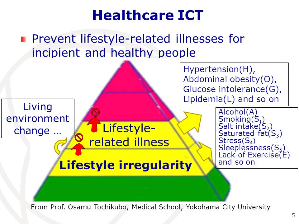 Healthcare ICT Prevent lifestyle-related illnesses for incipient and healthy people Hypertension(H), Abdominal obesity(O), Glucose intolerance(G), Lipidemia(L) and so on Alcohol(A) Smoking ( S 1 ) Salt intake(S 2 ) Saturated fat(S 3 ) Stress ( S 4 ) Sleeplessness(S 5 ) Lack of Exercise(E) and so on Lifestyle- related illness Lifestyle irregularity Living environment change … 5 From Prof.