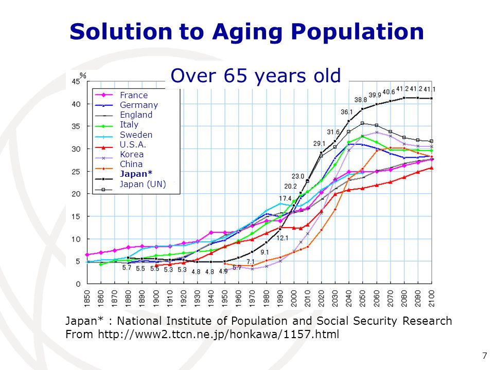Solution to Aging Population Japan* : National Institute of Population and Social Security Research From http://www2.ttcn.ne.jp/honkawa/1157.html France Germany England Italy Sweden U.S.A.