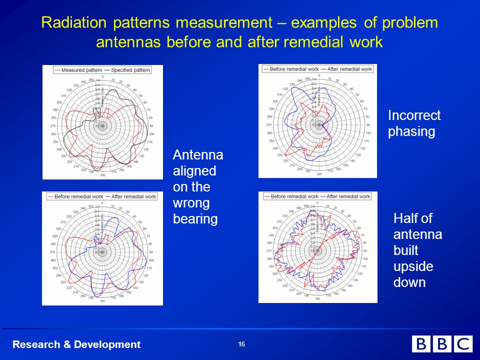 Research & Development 16 Radiation patterns measurement – examples of problem antennas before and after remedial work Incorrect phasing Half of antenna built upside down Antenna aligned on the wrong bearing
