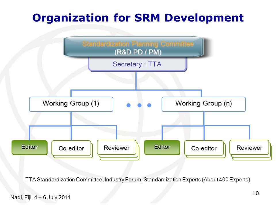 10 Nadi, Fiji, 4 – 6 July 2011 Secretary : TTA Working Group (1) Co-editor Editor Reviewer Standardization Planning Committee (R&D PD / PM) Working Gr