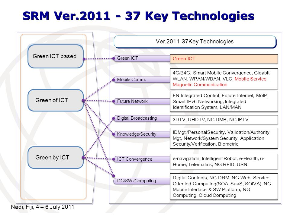 Ver.2011 37Key Technologies Mobile Comm. Future Network Digital Broadcasting DC/SW /Computing Knowledge/Security ICT Convergence Green ICT 4G/B4G, Sma