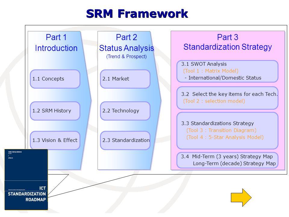 Part 1 Introduction Part 1 Introduction Part 2 Status Analysis (Trend & Prospect) Part 2 Status Analysis (Trend & Prospect) Part 3 Standardization Str