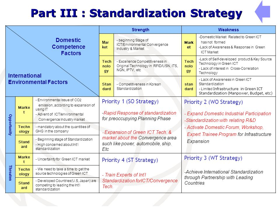 Domestic Competence Factors International Environmental Factors StrengthWeakness Mar ket - beginning Stage of ICT/Environmental Convergence Industry &