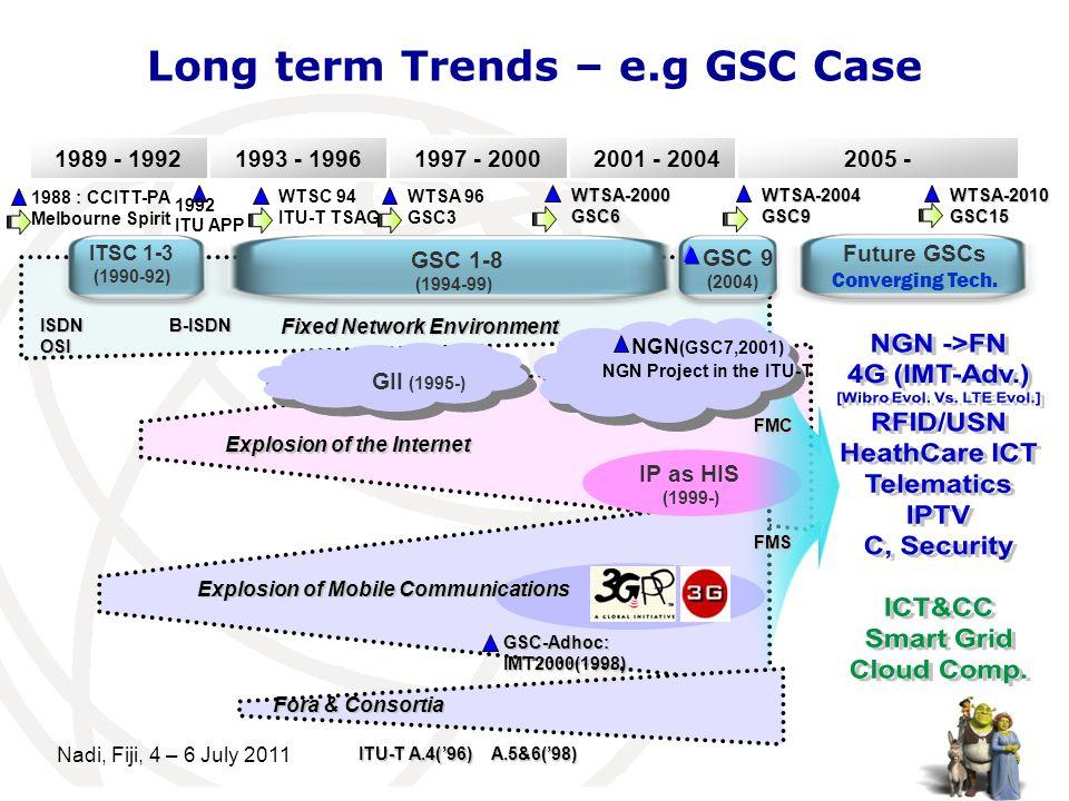 5 Future GSCs Converging Tech. 1989 - 1992 ITSC 1-3 (1990-92) GSC 1-8 (1994-99) GSC 9 (2004) 1993 - 19961997 - 20002001 - 2004 1988 : CCITT-PA Melbour