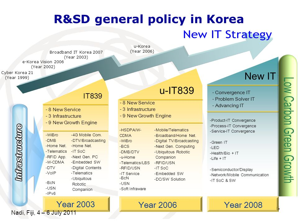 6 Year 2003 Year 2006Year 2008 IT839 u-IT839 New IT - Convergence IT - Problem Solver IT - Advancing IT - 8 New Service - 3 Infrastructure - 9 New Gro