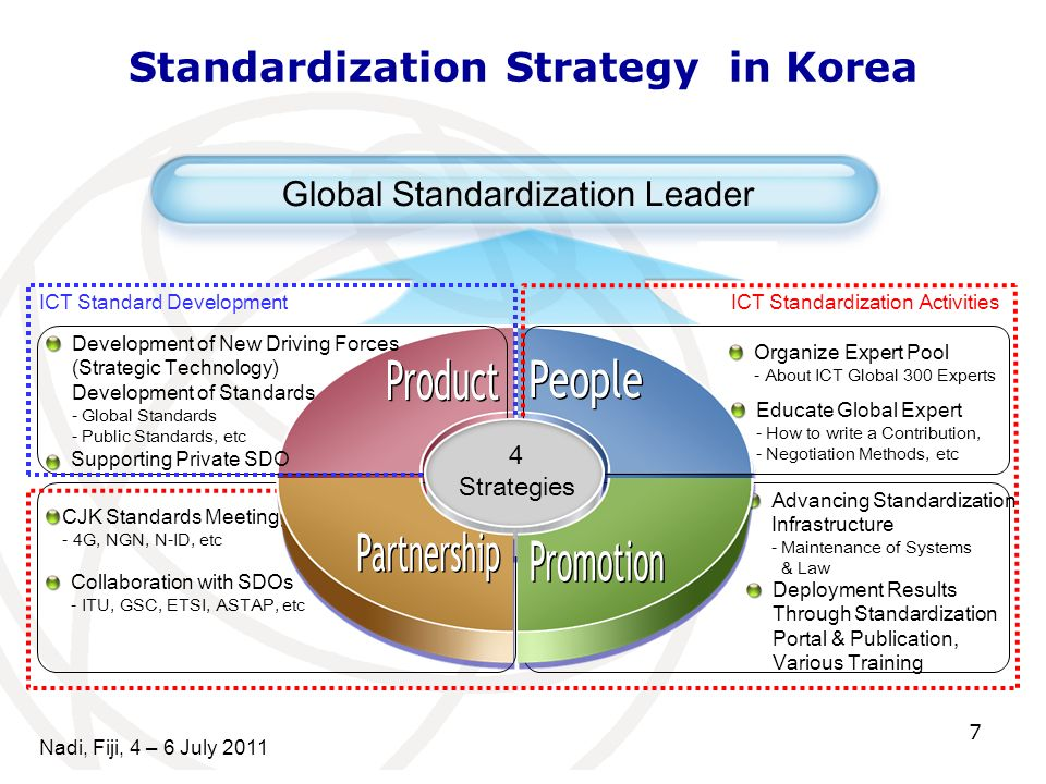 7 Global Standardization Leader Supporting Private SDO CJK Standards Meetingg - 4G, NGN, N-ID, etc Collaboration with SDOs - ITU, GSC, ETSI, ASTAP, et