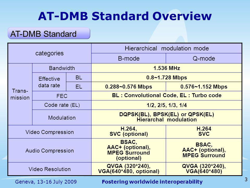 Fostering worldwide interoperability 3 Geneva, 13-16 July 2009 AT-DMB Standard Overview AT-DMB Standard categories Hierarchical modulation mode B-modeQ-mode Trans- mission Bandwidth1.536 MHz Effective data rate BL0.8~1.728 Mbps EL0.288~0.576 Mbps0.576~1.152 Mbps FEC BL : Convolutional Code, EL : Turbo code Code rate (EL) 1/2, 2/5, 1/3, 1/4 Modulation DQPSK(BL), BPSK(EL) or QPSK(EL) Hierarchal modulation Video Compression H.264, SVC (optional) H.264 SVC Audio Compression BSAC, AAC+ (optional), MPEG Surround (optional) BSAC, AAC+ (optional), MPEG Surround Video Resolution QVGA (320*240), VGA(640*480, optional) QVGA (320*240), VGA(640*480)