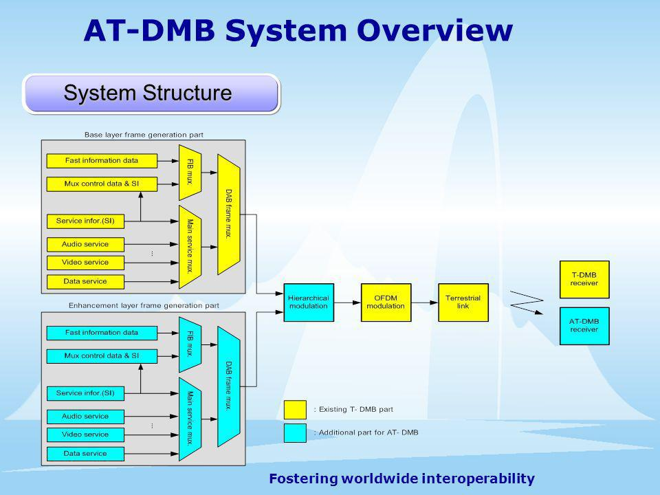 Fostering worldwide interoperability System Structure AT-DMB System Overview