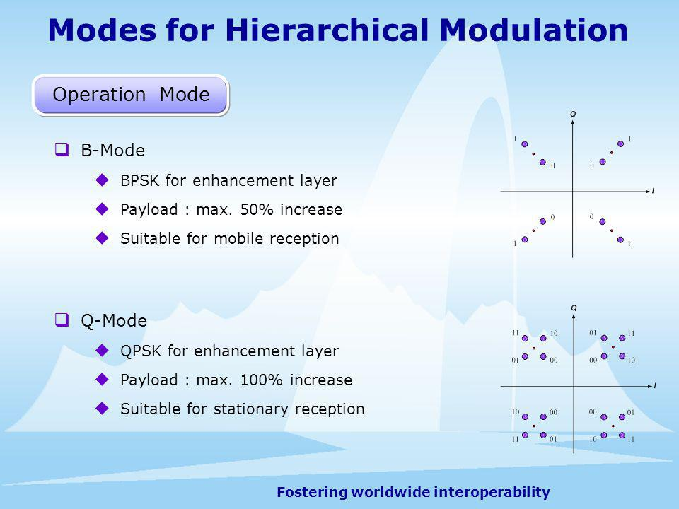Fostering worldwide interoperability Modes for Hierarchical Modulation B-Mode BPSK for enhancement layer Payload : max. 50% increase Suitable for mobi
